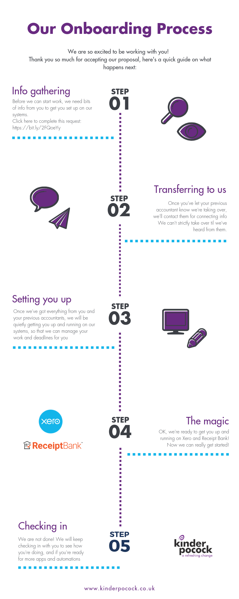Our Onboarding Process