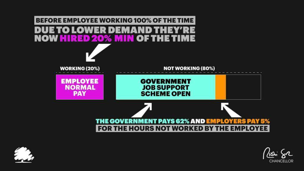 job support scheme infographic